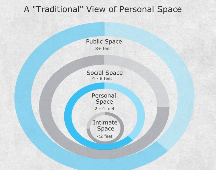 How Society Views Personal Space