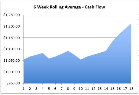 Cash Flow Graph