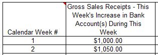Gross Sales